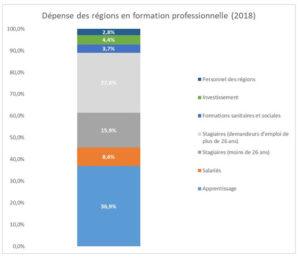 Répartition de la dépense formation professionnelle et apprentissage des régions