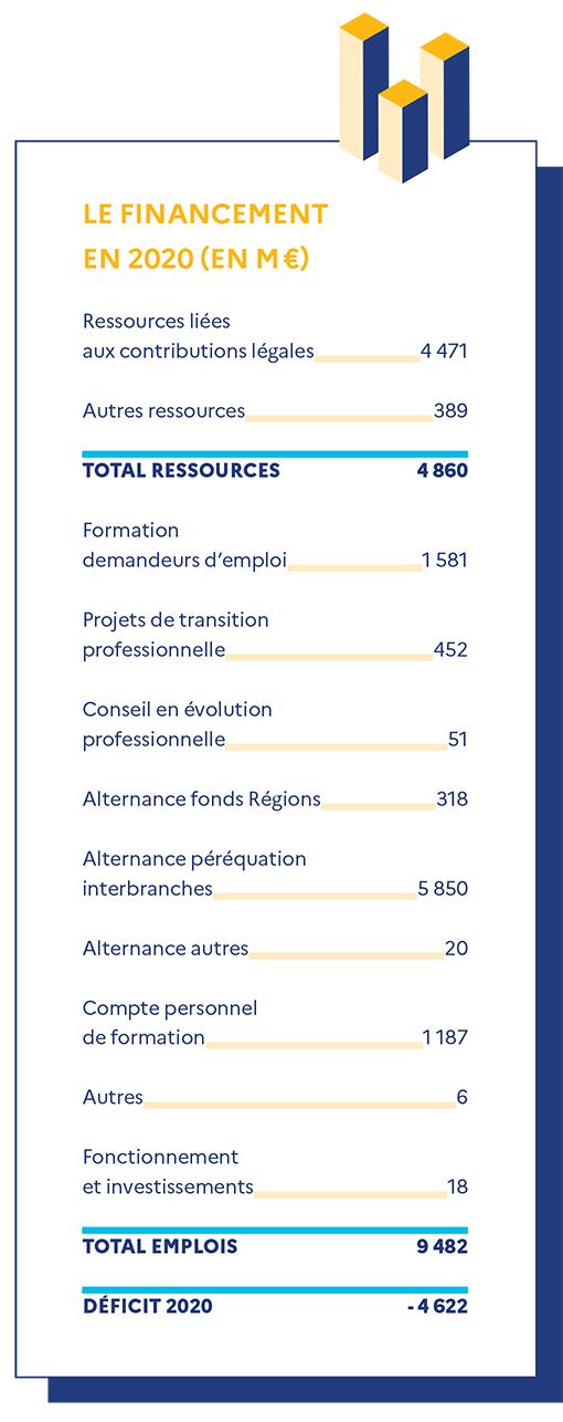 Le financement de France Compétences en 2020