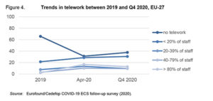 Etude Cedefop - L'évolution du télétravail dans la crise en Europe