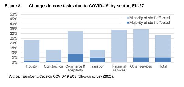 Etude Cedefop - changements dans les coeurs de métier des entreprises avec la crise sanitaire