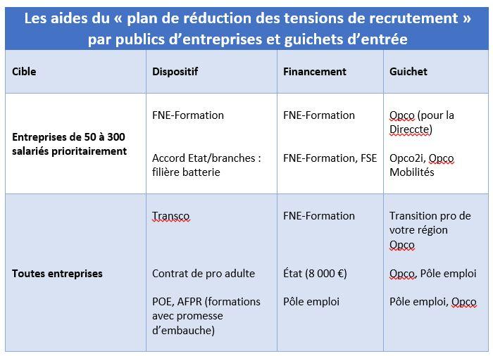 """Tableau des aides à la formation professionnelle du plan """"tensions de recrutement"""""""